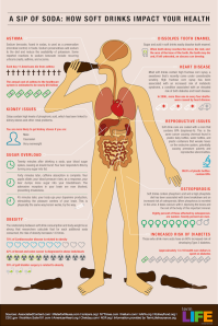 How Soft Drinks Can Impact Your Health infographic. Click for full view.
