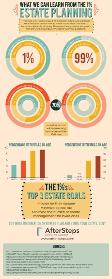 What We Can Learn from the 1%: Estate Planning Infographic. Click to view larger